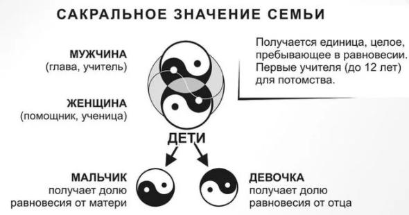 Что обозначает значок инь и янь. что такое инь и янь. значение амулета инь-янь