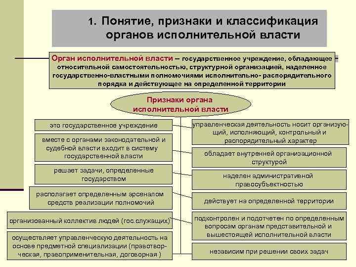 Государственный орган и орган государственной власти: понятие, признаки, виды