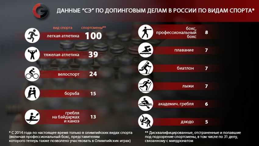 Аптечный допинг в бодибилдинге и спорте - «за» и «против»