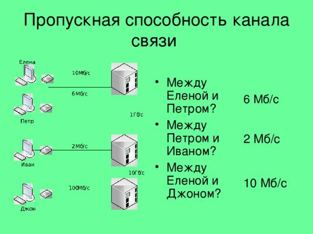 Пропускная способность канала связи