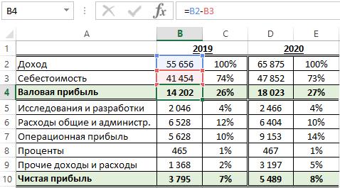 Что такое валовая прибыль, ее показатели и формула расчета   как работать.ру