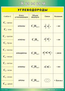 Углеводороды и их роль в жизни человека - экобаланс