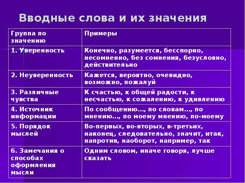 Вводные слова в русском языке – примеры, таблица, схема предложения (8 класс)