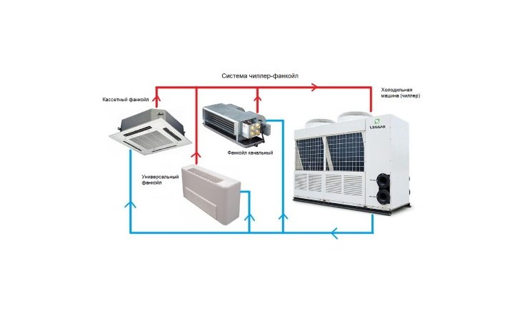 Схема подключения фанкойла по воде. система чиллер-фанкойл: принцип работы и обустройство системы терморегуляции