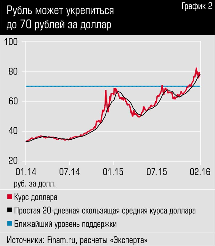Курс доллара сша в москве на сегодня, выгодный обмен, продажа, покупка доллара сша в банках москвы   банки.ру