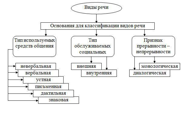 Речь: классификация речи, виды и стили речи. устная и письменная речь :: syl.ru