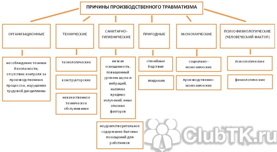 Психологическая травма: что это такое, виды, симптомы, стадии после разрыва отношений, как избавиться самостоятельно и с помощью специалиста