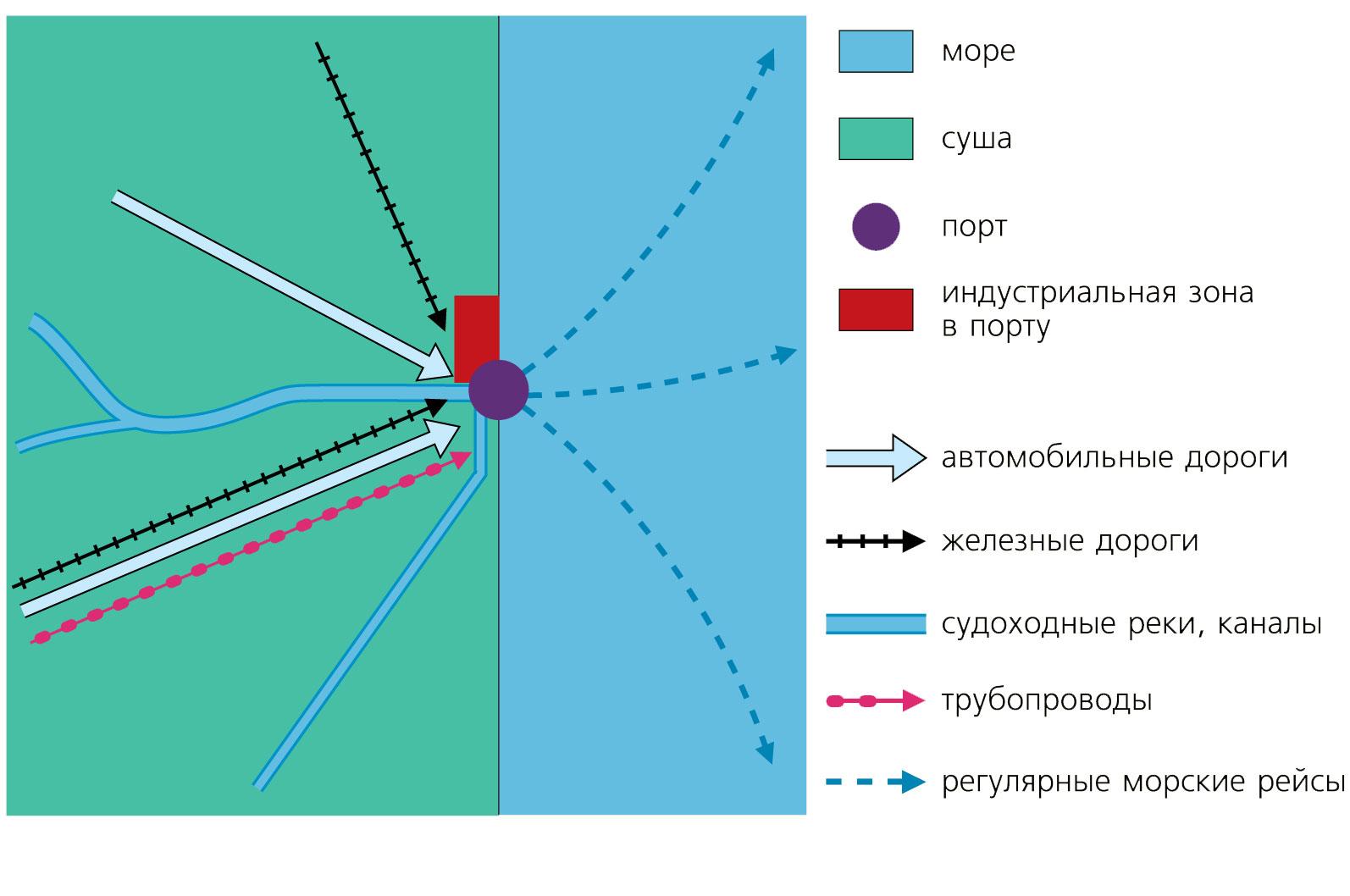 Транспортная система — википедия. что такое транспортная система