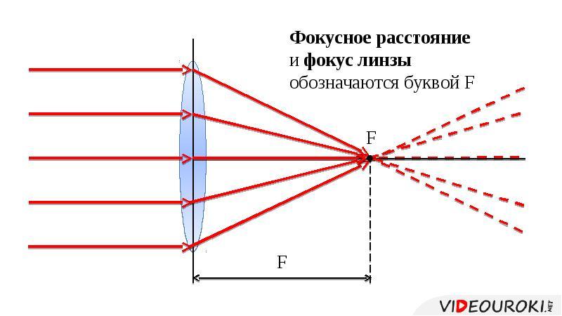 Оптика – fizi4ka