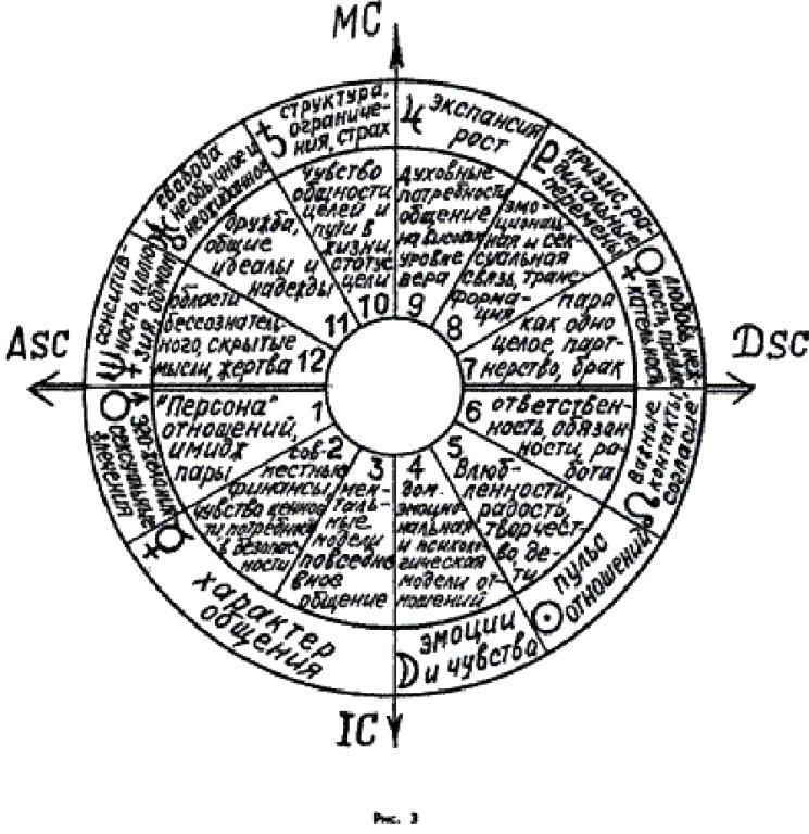 Метод разбора натальной карты (космограммы)