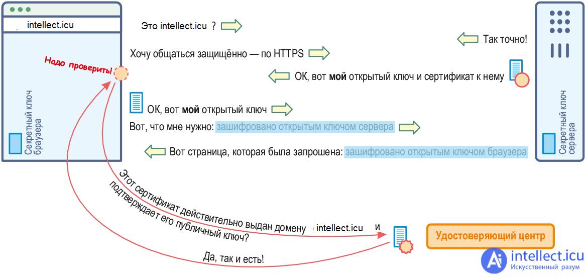 Что такое https: переезд на https, как выбрать ssl сертификат