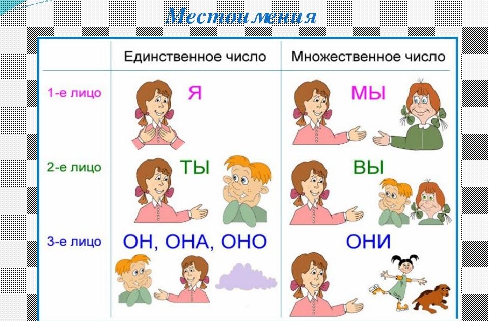 «что такое местоимение?» конспект урока русского языка во 2 классе. воспитателям детских садов, школьным учителям и педагогам - маам.ру
