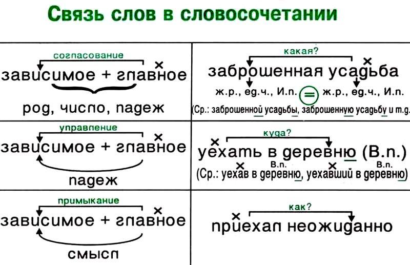 Зависимое слово в словосочетании