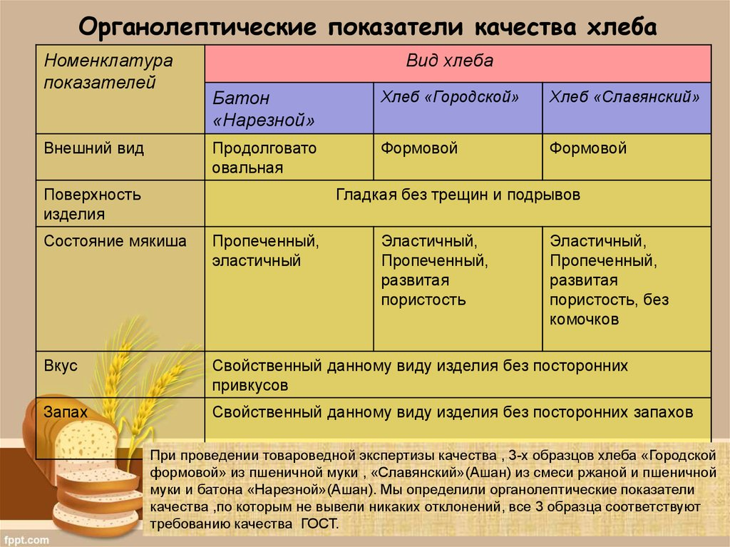 Что такое полба - полезные свойства, состав и применение :: syl.ru