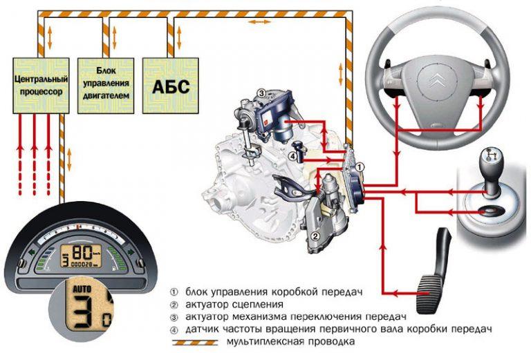 Роботизированная коробка передач: её отличие от автоматической, плюсы и минусы