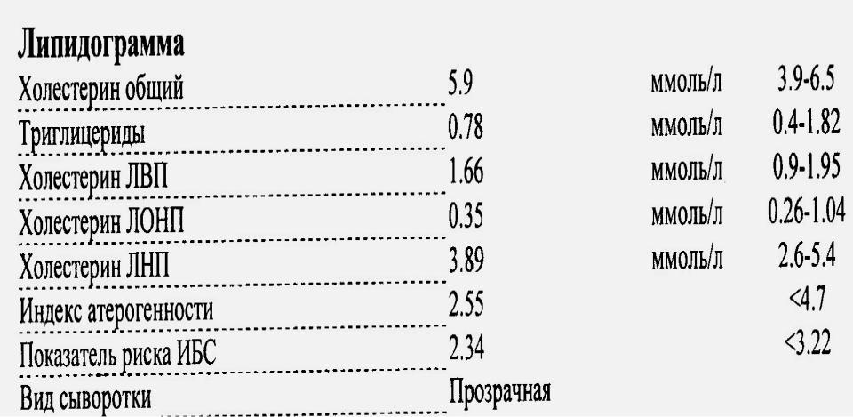 Липидограмма — что показывает липидный спектр крови, расшифровка анализа