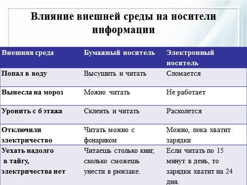 Информационные носители: виды и примеры