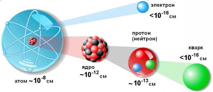 Физика атомного ядра – fizi4ka