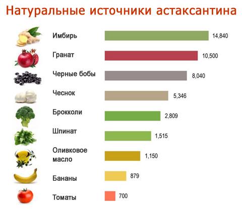 Антиоксиданты - что это такое, продукты и препараты с антиокислителями