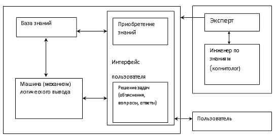Экспертные системы. реферат. информационное обеспечение, программирование. 2015-06-25