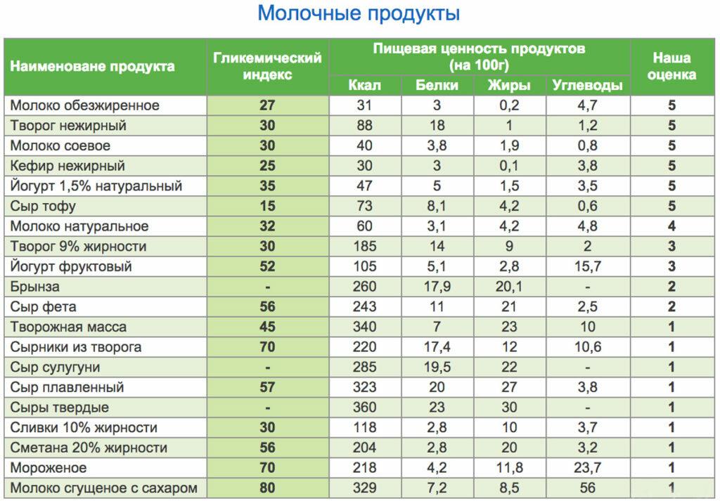 Что такое углеводы и гликемический индекс продуктов