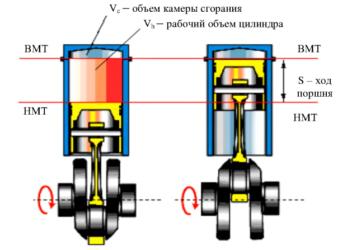Калькулятор расчета рабочего объёма двигателя внутреннего сгорания
