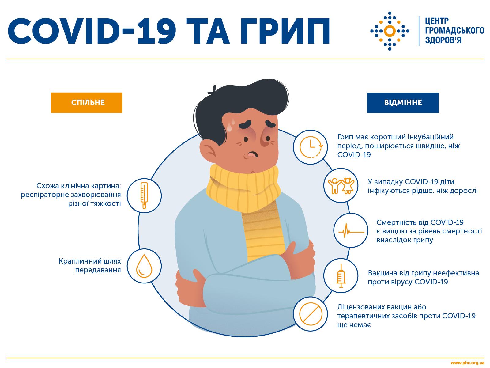 Симптомы коронавируса covid-19, как отличить от других орви