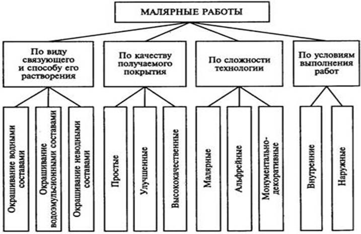 Маляр-штукатур: описание работы на стройке, обучение профессии, должностная инструкция, еткс и обязанности, профстандарт