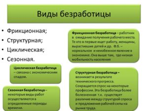 Егэ. экономика. тема 25. безработица |