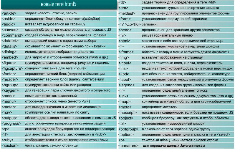 Как правильно писать теги для дзена и где найти список самых популярных