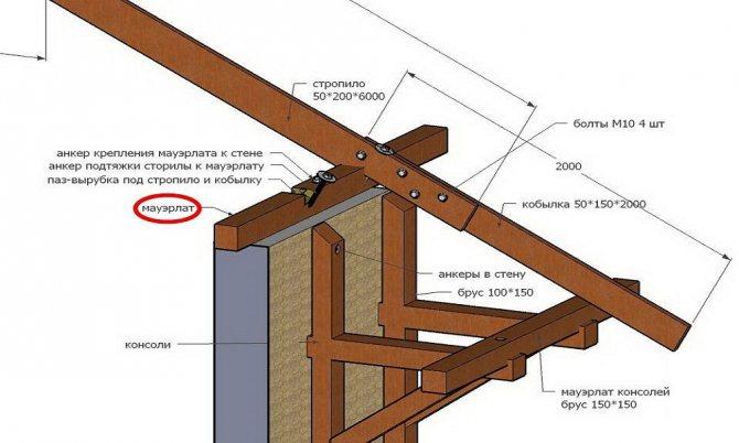 Виды стропильных систем крыши — их устройство и конструкция
