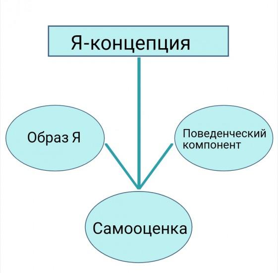 Я-концепция – это представления личности о самой себе в психологии
