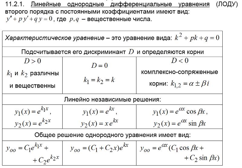 Основные понятия и определения дифференциальных уравнений