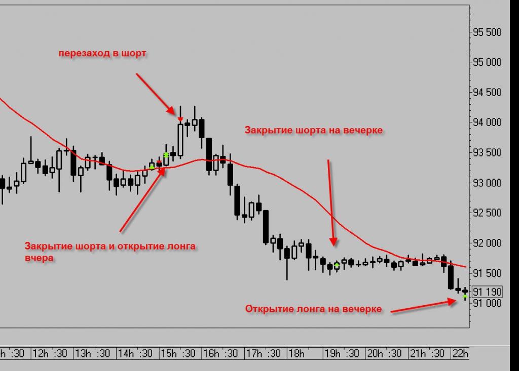 Что значит шортить на бирже и как это правильно делать?