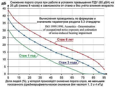 Шум - это... определение, классификация и источники шумов