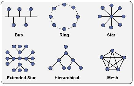 Топология сети - network topology