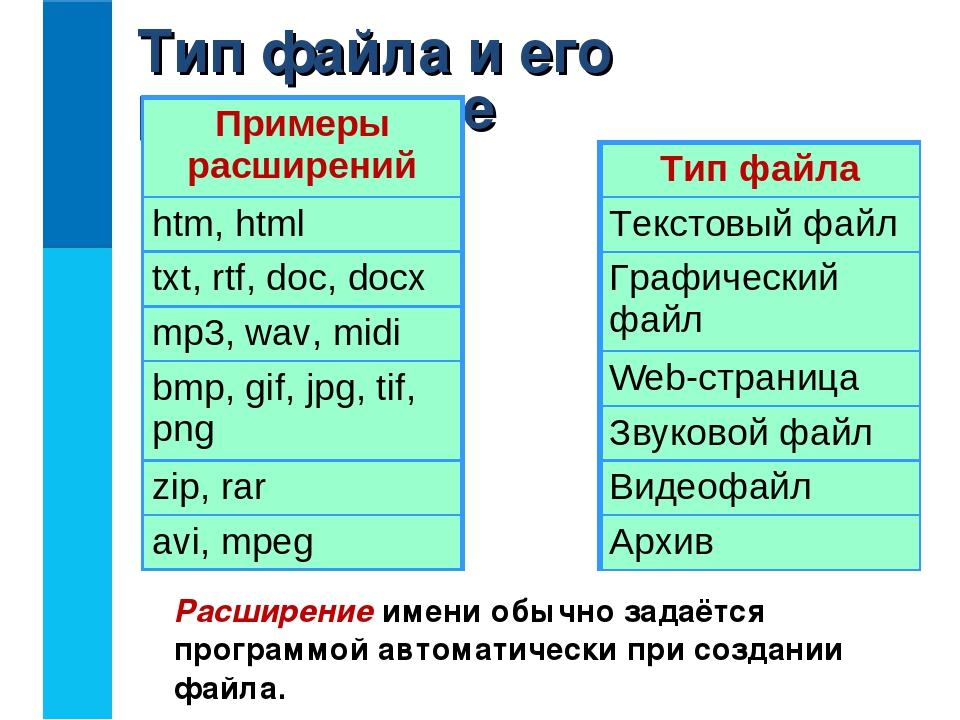 Что такое файл, примеры файлов и их преобразование в другой формат