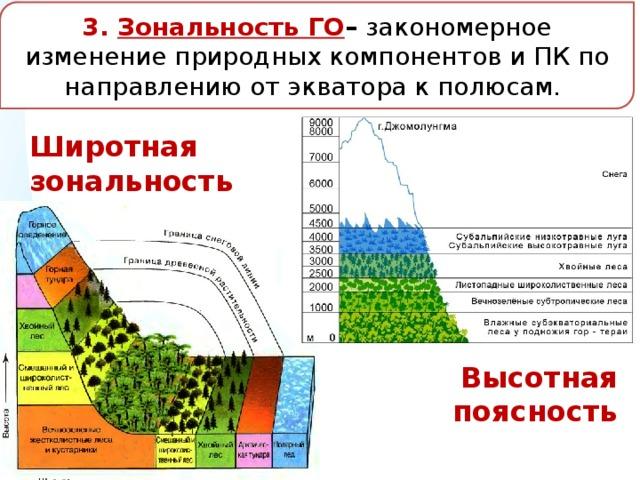 Широтная и высотная зональность. что такое широтная зональность