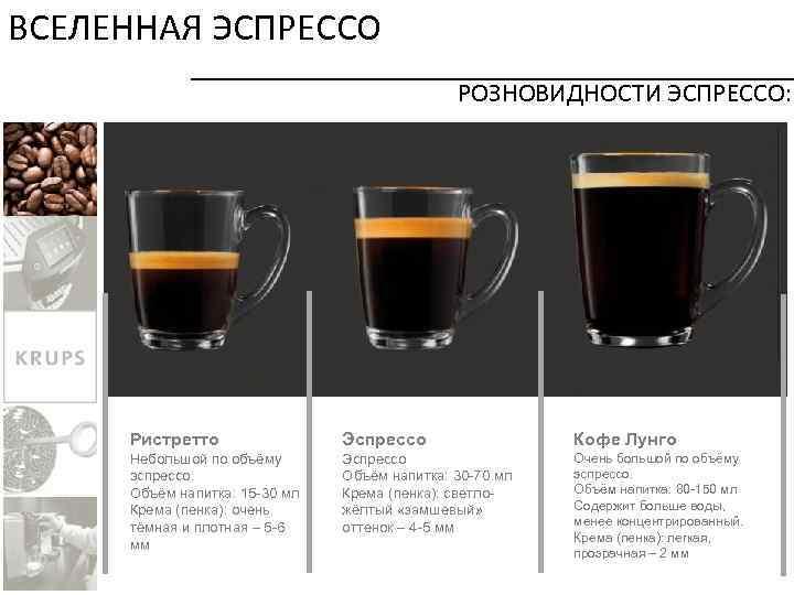 Кофе американо. что это такое, отличие от эспрессо, рецепт, состав, с молоком и без, сливками, сахаром, сиропом