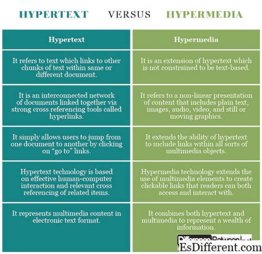 Гипертекст и гипермедиа 2020