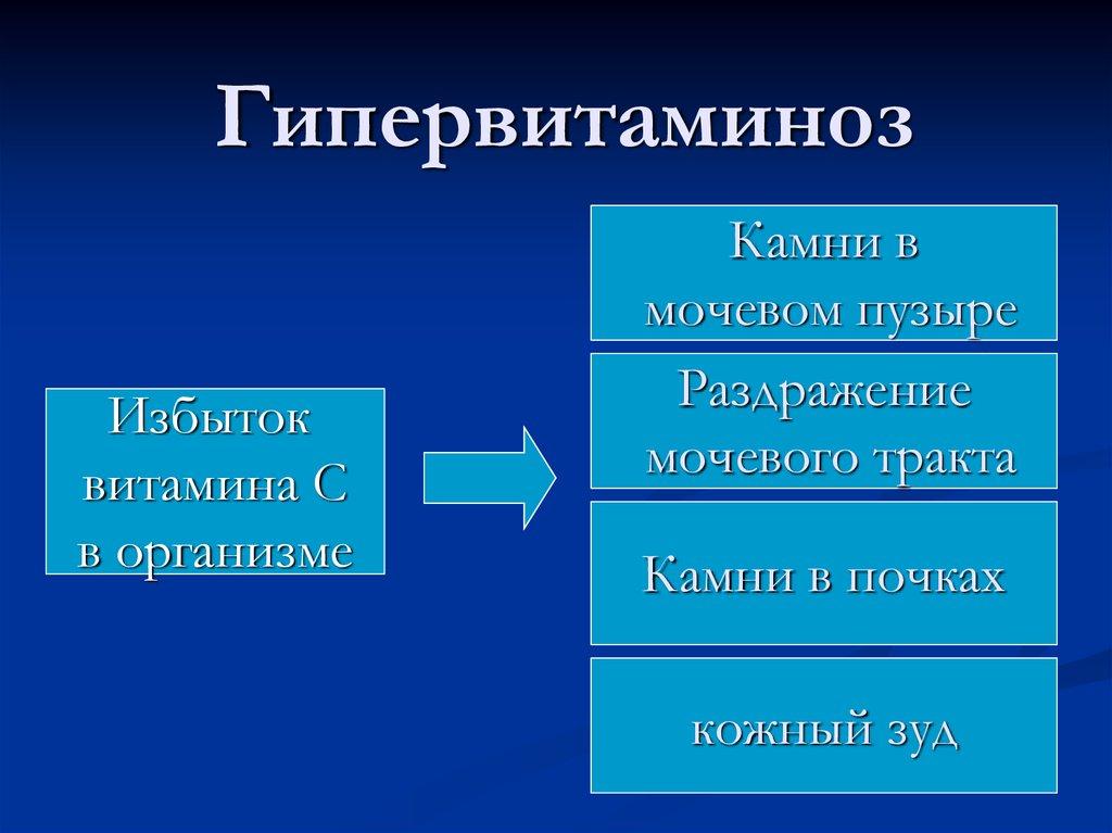 Гипервитаминоз д, с, е, в12, в6, в2 - симптомы, причины, лечение