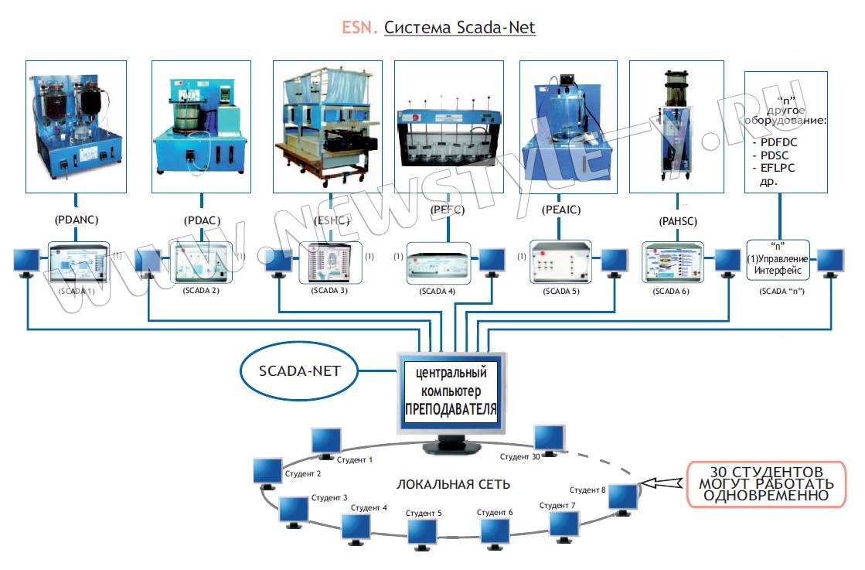 Scada нового поколения. эволюция технологий – революция системостроения