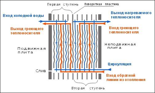 Виды теплообменников - классификация теплообменных аппаратов