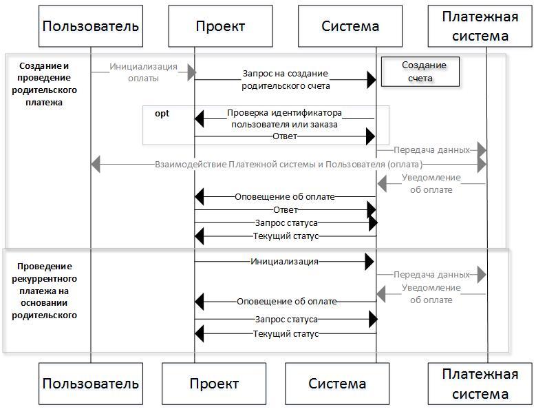 Эквайринг для самозанятых граждан: как принимать платежи и какой подходит — поделу.ру