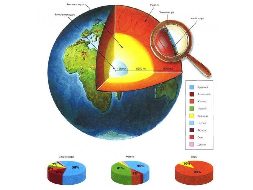 Литосфера - твердая оболочка земли