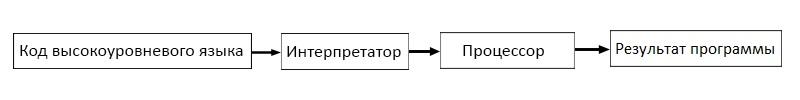 Программа — что это такое | ktonanovenkogo.ru