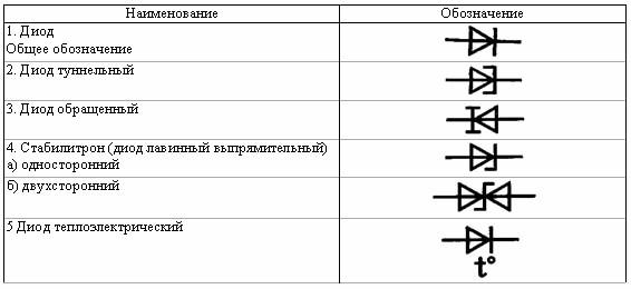 Диод шоттки | характеристики, особенности и применение