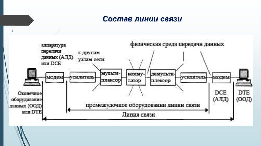 Канал связи — википедия