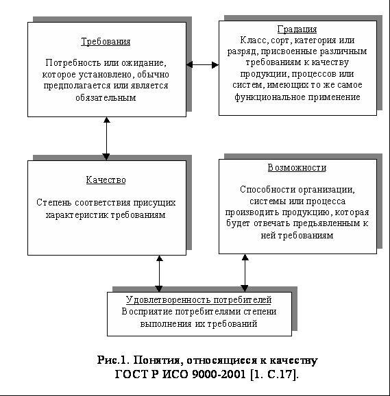 Качество товара: что это такое, определение и понятие качества товара