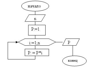 N 1 разложение. почему факториал нуля равен единице? что такое факториалы и как их решать